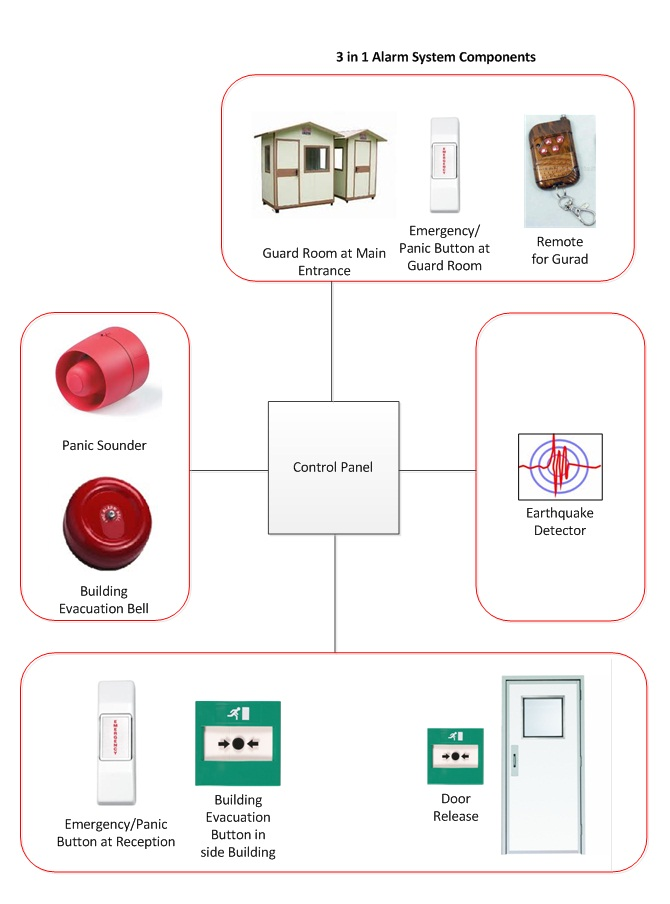 Panic Alarm System Early Warning And Building Evacuation